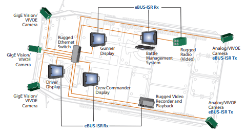 eBUS ISR SDK diagram